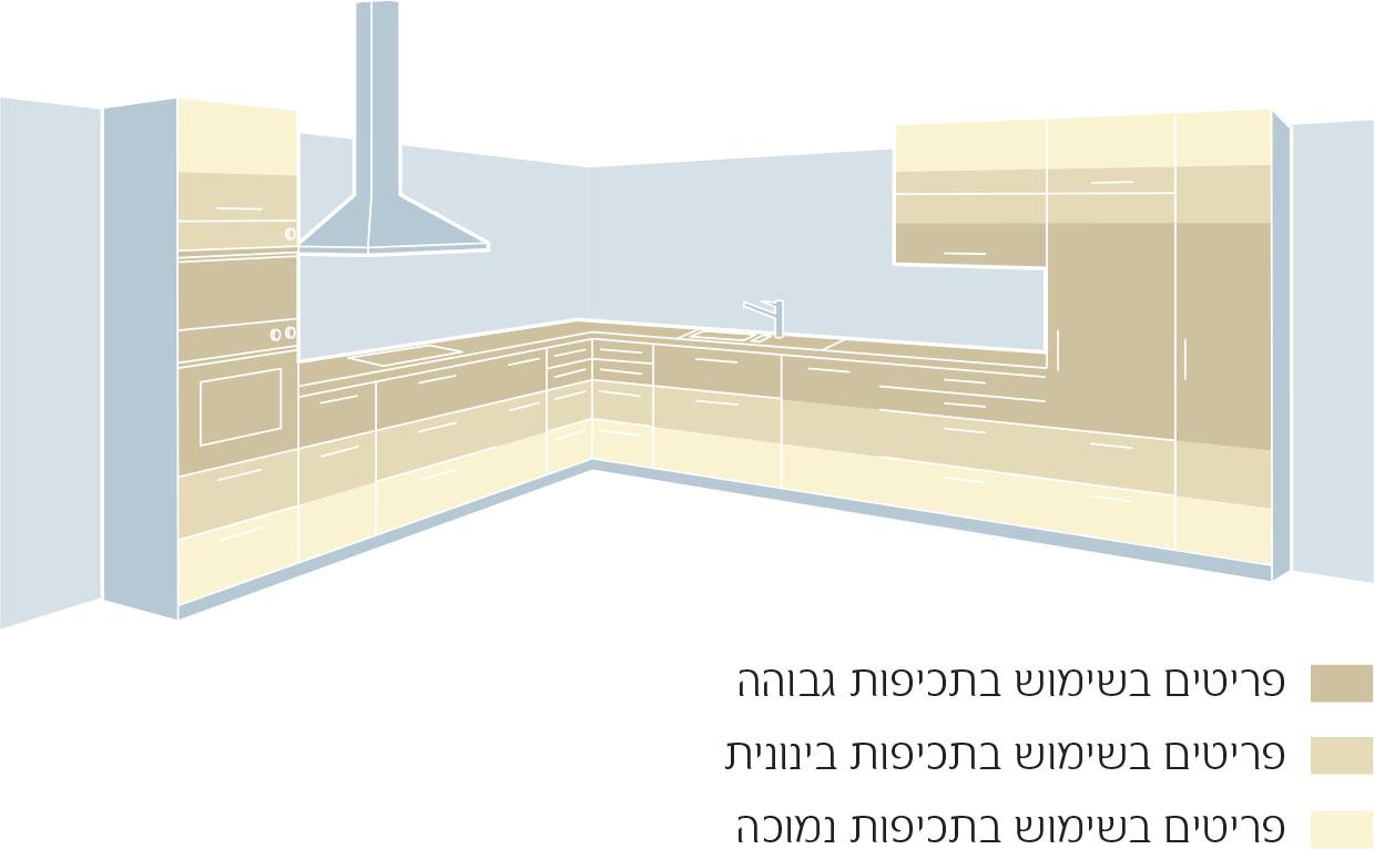 עיצוב מטבחים - חלוקה לפי סדר חשיבות במטבח